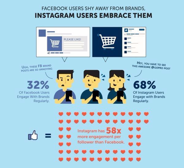 instagram-users-engage-more